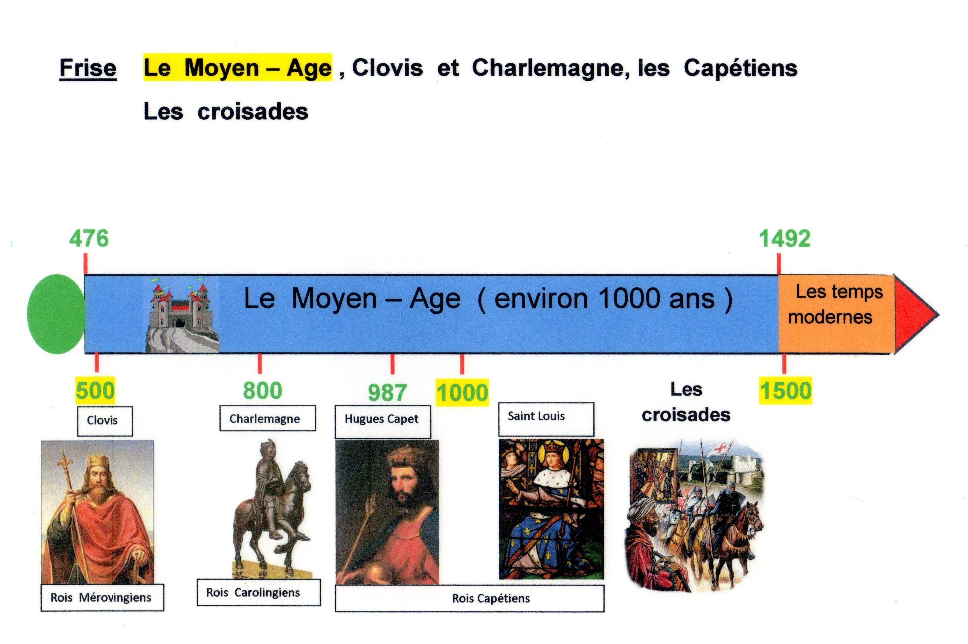 Blog De M Douzant Ex Cm 1 Bienvenue Welcome Histoire Cm 1 La Vie Des Seigneurs Au Moyen Age Cyc Moyen Age Frise Chronologique Histoire Histoire Cm1