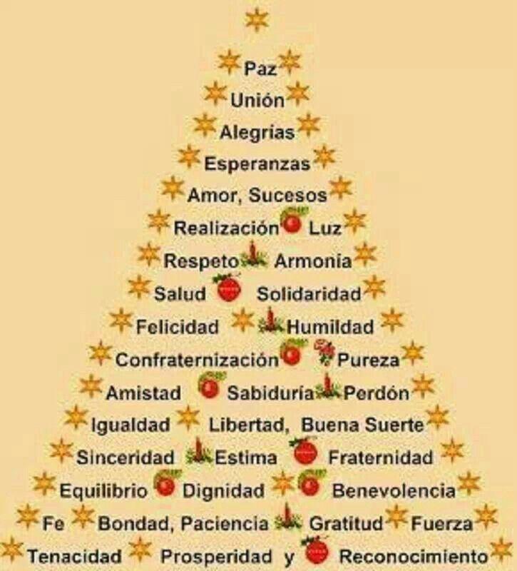 El Arbol De Navidad Con Mas Palabras Y Deseos Positivos Carteles De Navidad Saludos De Navidad Manualidades Navideñas