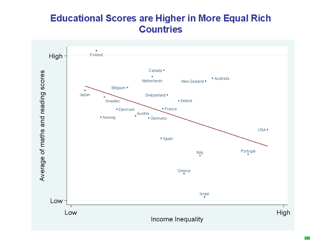 Educational Scores are Higher in More Equal Rich Countries - The Spirit  Level, Wilkinson & Pickett, Penguin 2009. http://www.eq… | Rich country,  Education, Equality