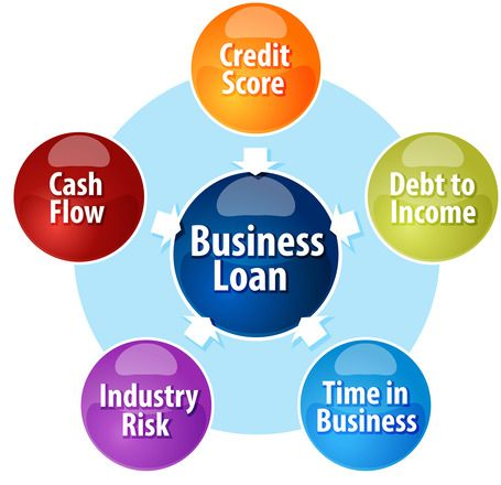Business Loans For Woman Minority Business Loans Find All Kinds Of Loans Personal Payday Student And M Business Loans Finance Loans Bad Credit Payday Loans