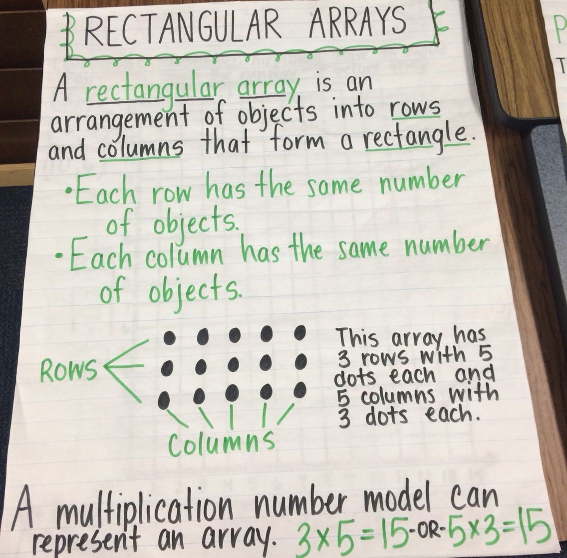 Rectangular Arrays Anchor Chart