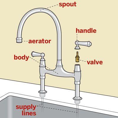 The Anatomy Of A Kitchen Faucet Diy Plumbing Plumbing Faucet