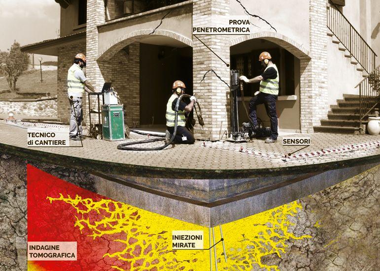 GEOSEC, gli specialisti del consolidamento del terreno