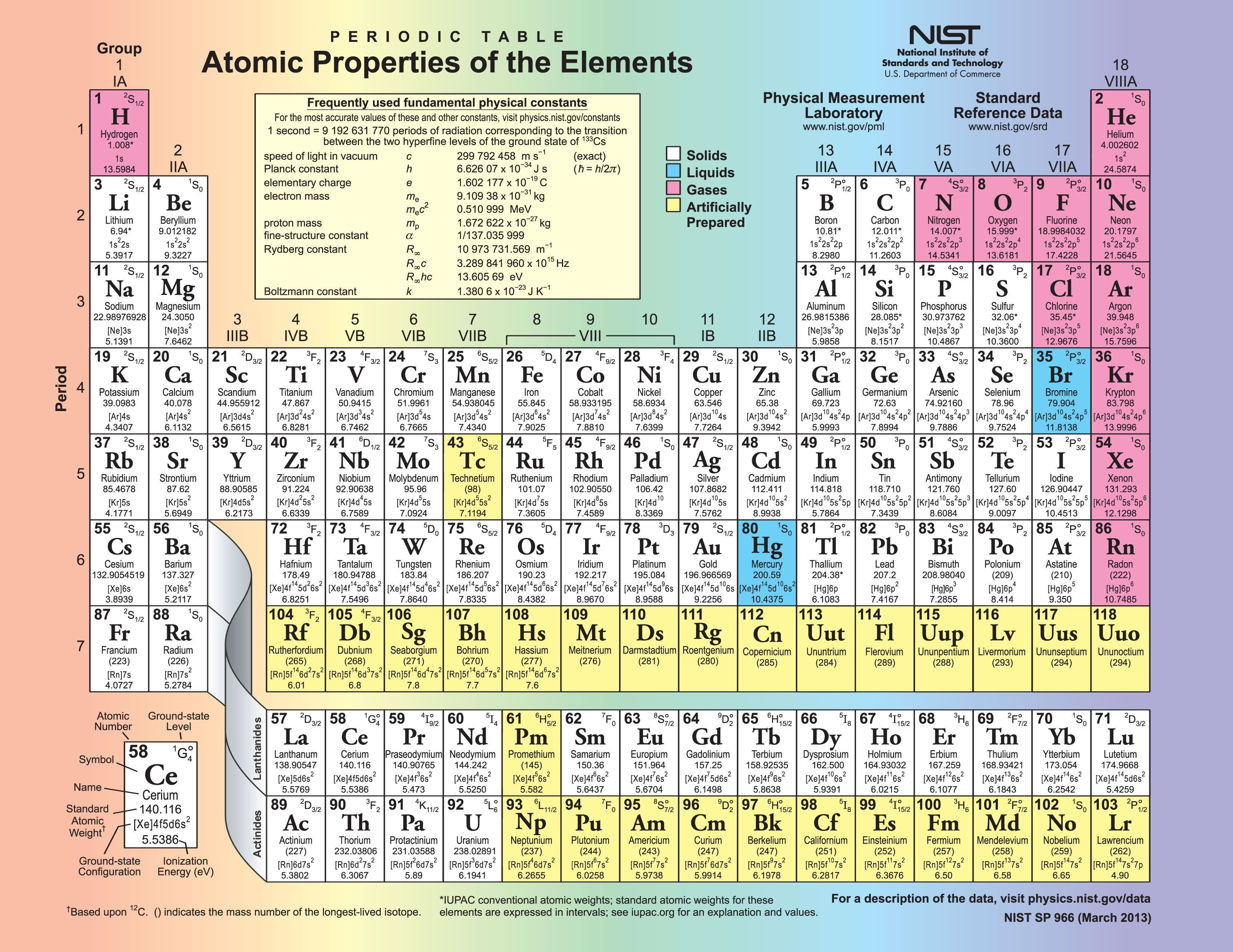 Best Of Nice Periodic Table Poster