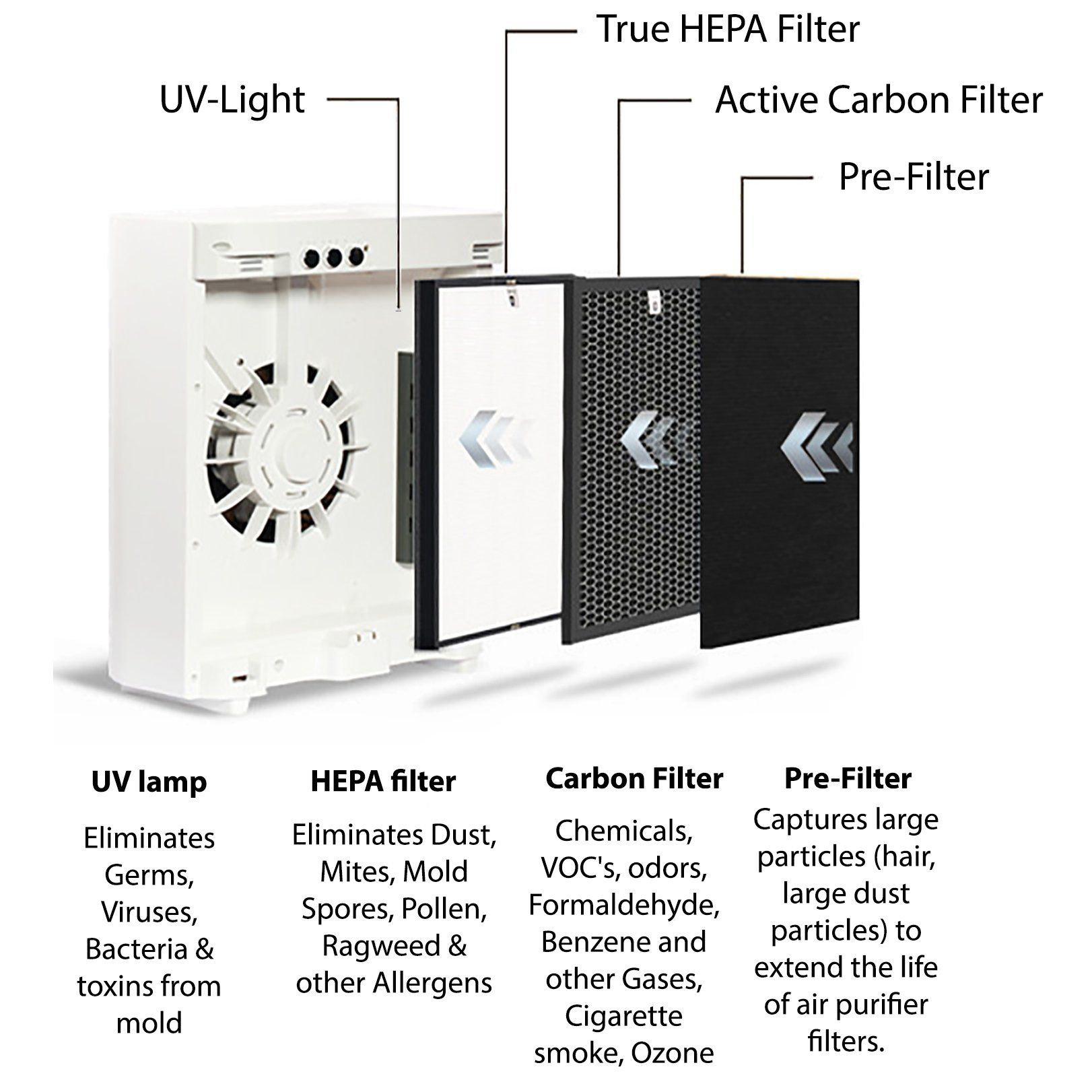 Ivation Replacement Filter For Ivahap300 Combination Air Purifier