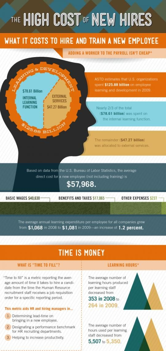 Pin By Emmanuel Alba On Small Business Infographics Employee Turnover Small Business Infographic Business Management