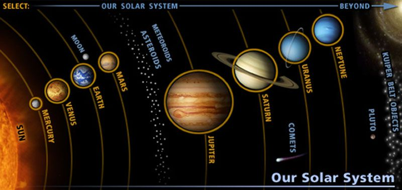 diagram solar system project wiring diagram all data Are There Other Solar Systems diagram solar system project simple wirings solar system model science project diagram solar system project