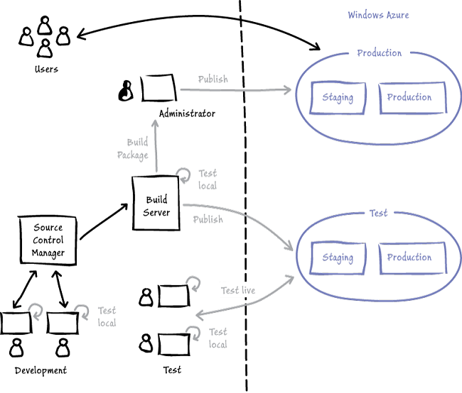 Figure 2 Adatum's application life cycle management