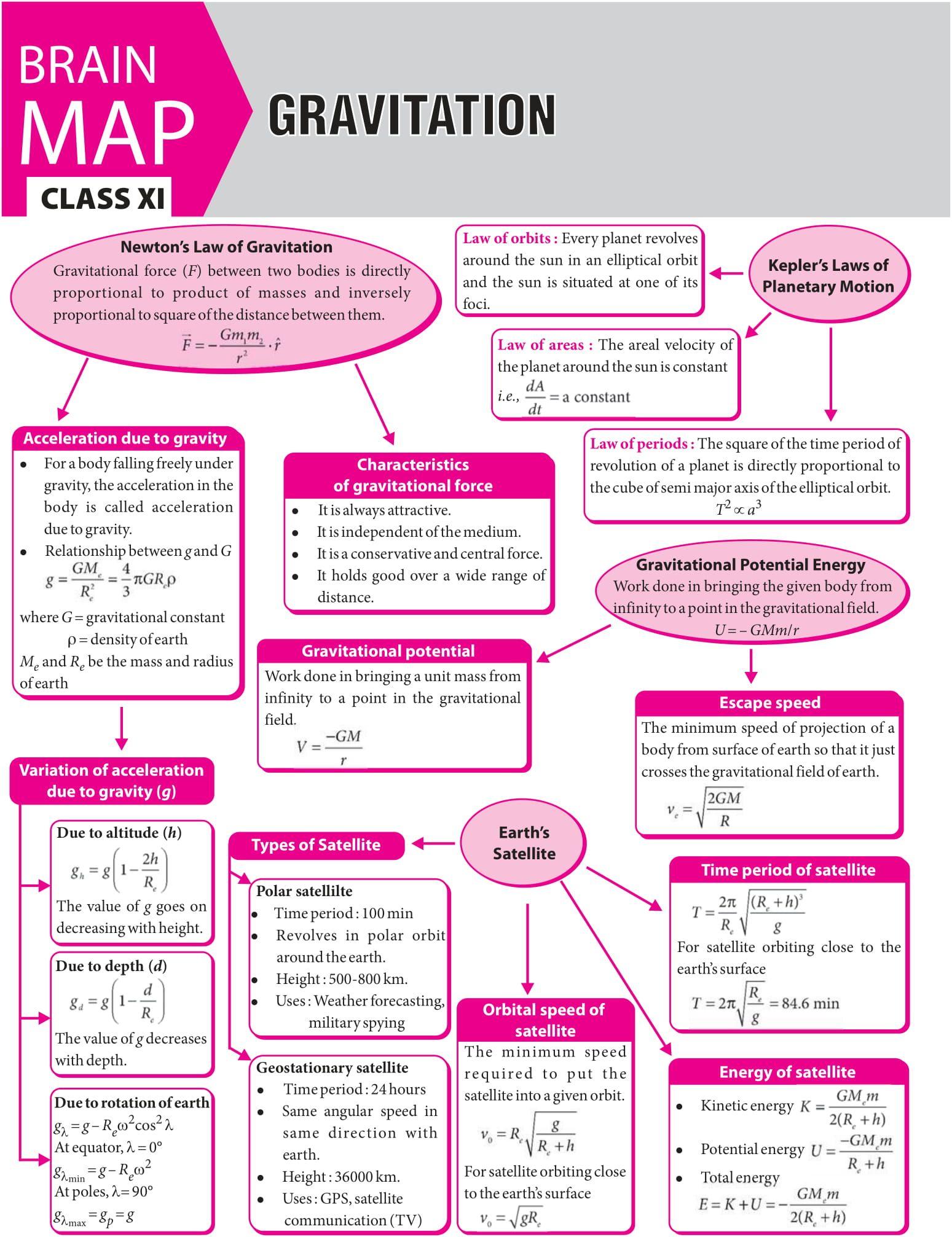 Gravitation Concept Map Mtg Physics For You Magazine Jeemain Jeeadvanced Class11 Classxi Physics And Mathematics Basic Physics Physics Lessons