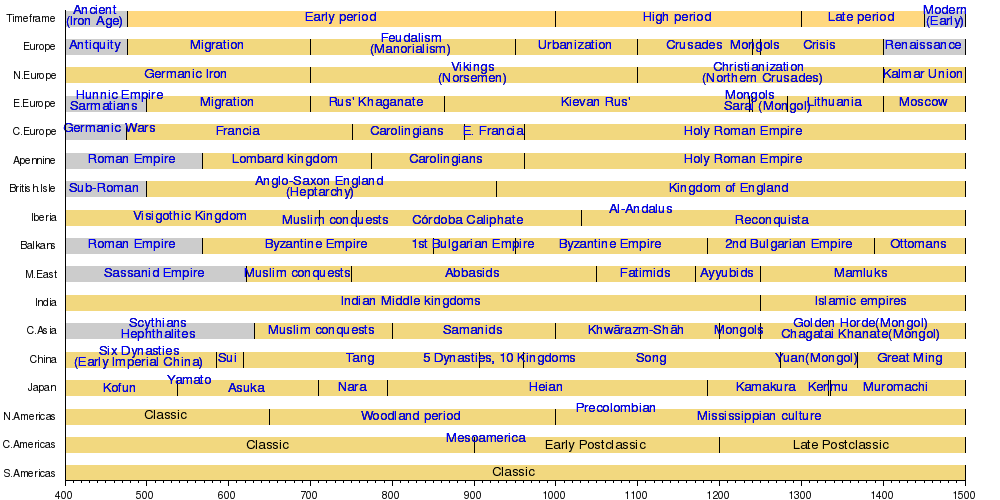 A Timeline Of World Civilizations From Ad 400 1500 History Timeline History World History