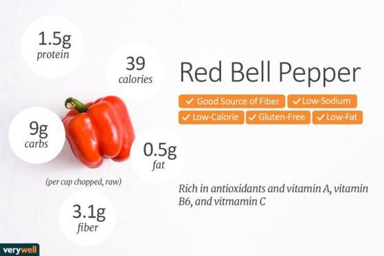 Nutrition Facts and Dietary Benefits of Vibrant Red Bell Peppers