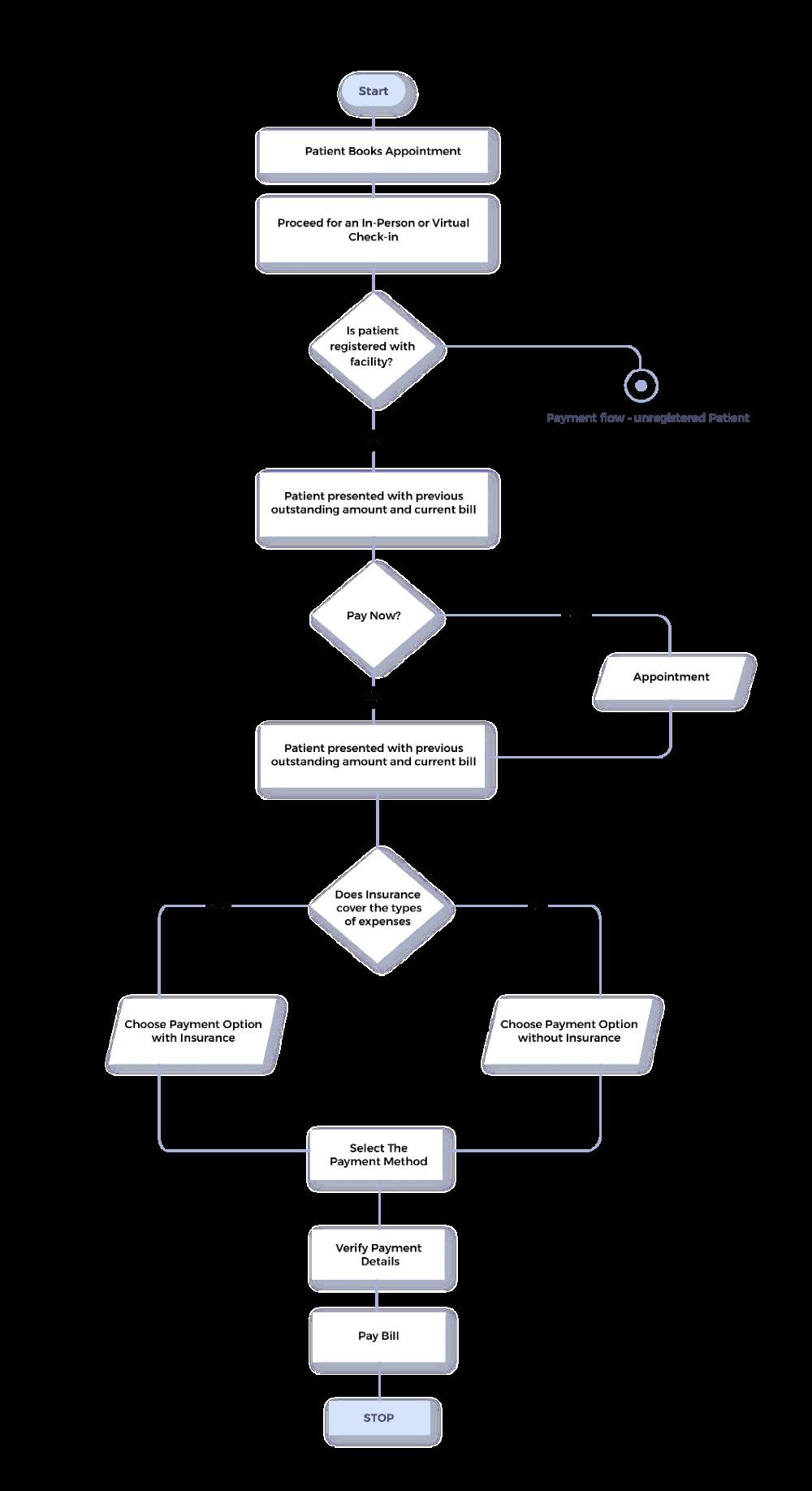 processdiagram01min in 2020 Revenue cycle management