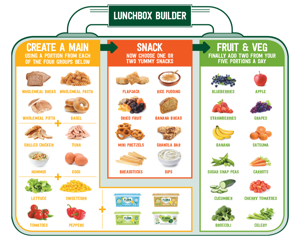 quick easy healthy meals for fussy eaters