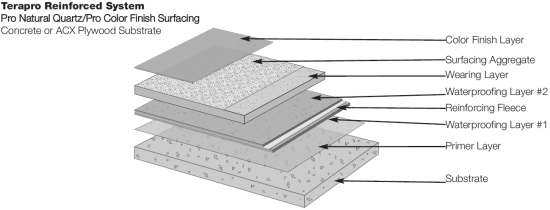 Terapro Reinforced System Pro Natural Quartz Pro Color Finish Surfacing Roofing Systems Surface Cranbrook