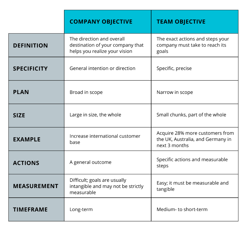 Tips to Develop Clear Objectives Range Business goal