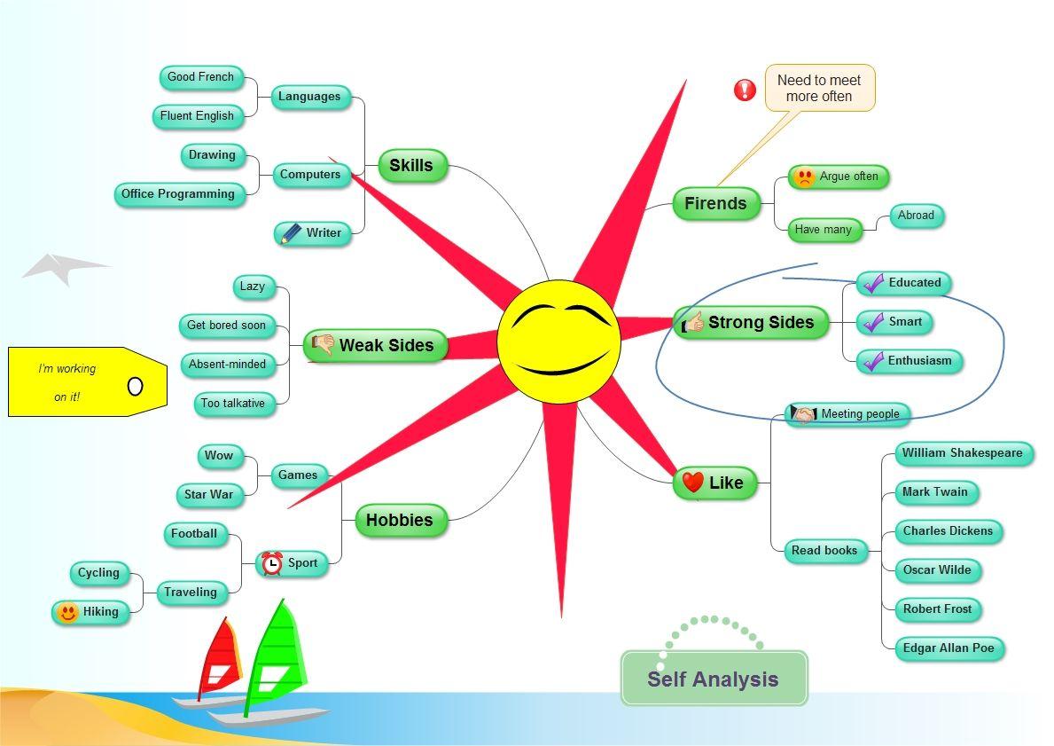 diagram - Create Mind Map Free