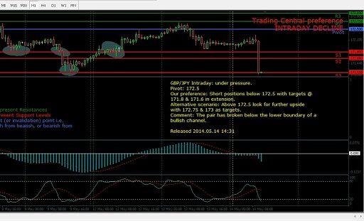 Fxcm Lance L Indicateur Trading Central Pour La Plateforme Mt4