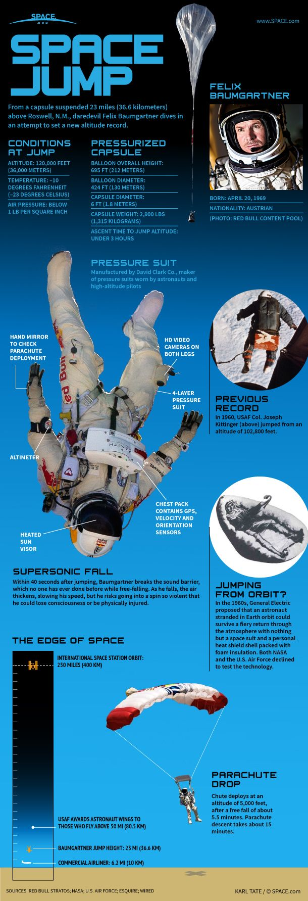 Space Jump: How Felix Baumgartner's Record-Breaking Supersonic Skydive Works…