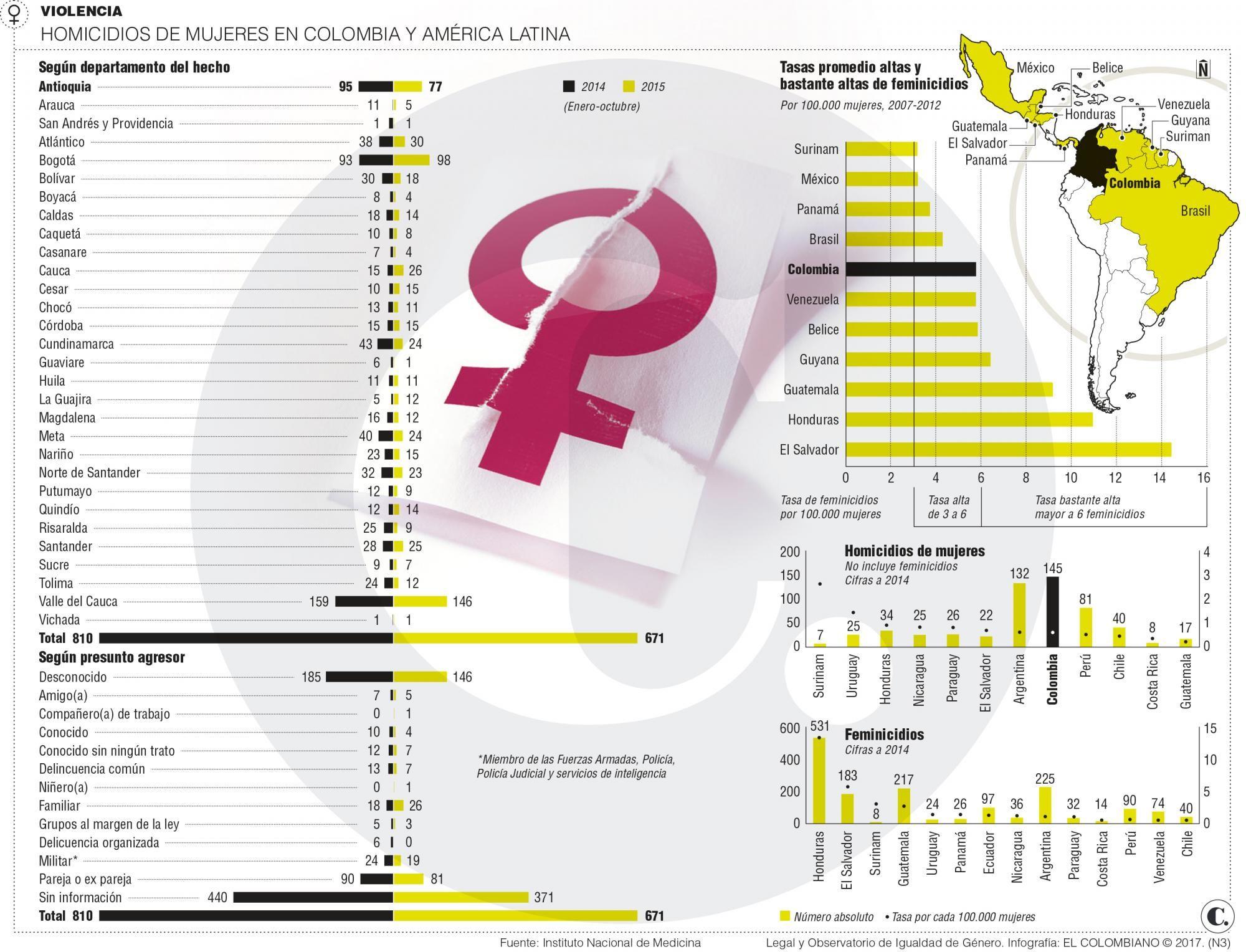 Países de América Latina no frenan causas del feminicidio