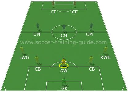 How To Play As Sweeper With Success Soccer Positions Soccer Drills For Kids Soccer Skills