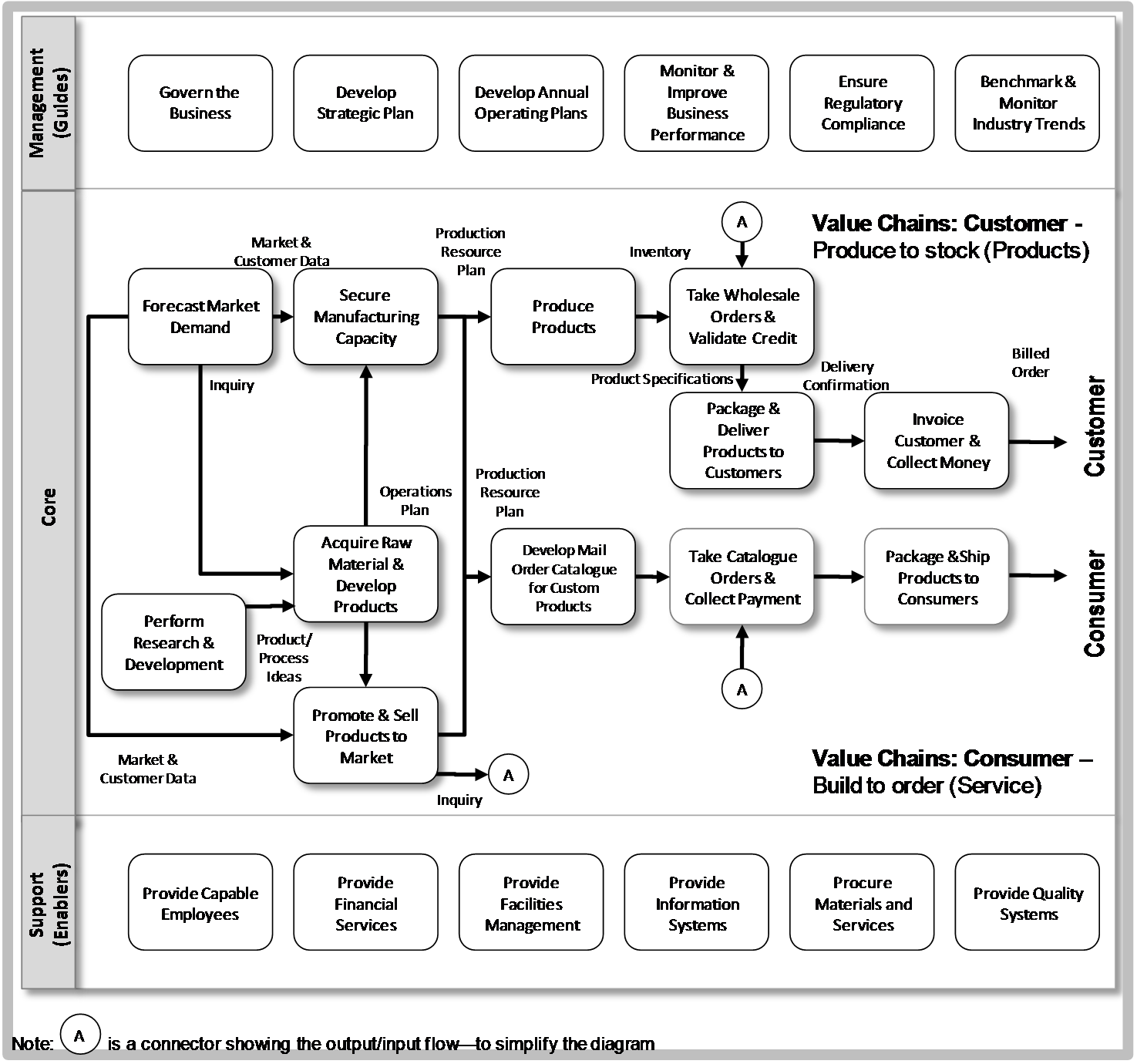 CA ServiCe MAnAgeMent ProCeSS MAPS ... | Customer service | Pinterest