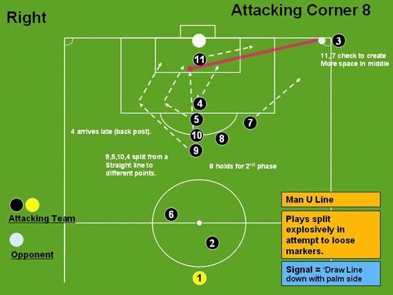 Tips And Tricks To Play A Great Game Of Football Soccer Coaching Soccer Drills For Kids Soccer Drills