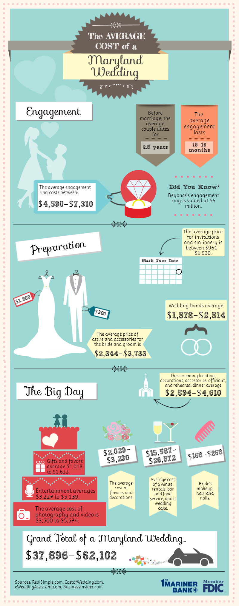 Infographic Average Cost of a Maryland Wedding
