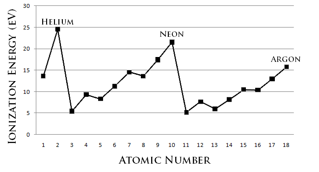 the relationship between atomic number and ionization energy lab