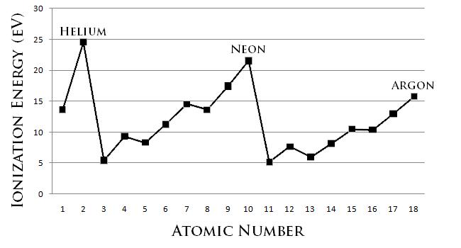 Ionization energy graph periodic trends chemistry chemistry ionization energy graph periodic trends chemistry urtaz Gallery