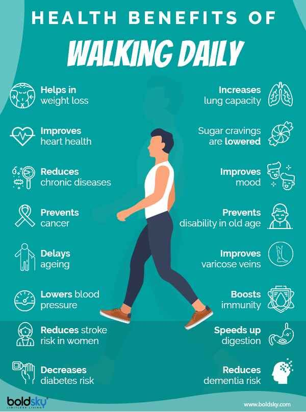 16 Reasons Why You Just Cant Negate the Health Benefits of Walking Daily  Infographic