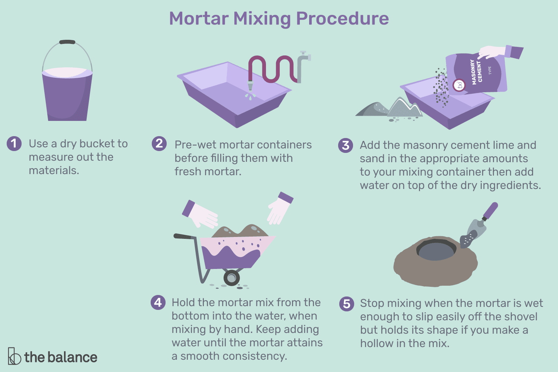 Different Mortar Mixtures And How To Mix Like A Pro Mortar Masonry Construction Brick Masonry
