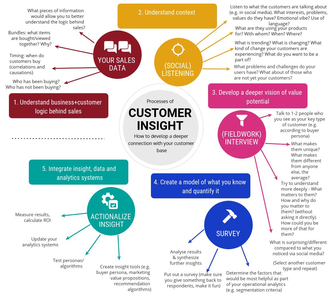 The process of insight-driven business development
