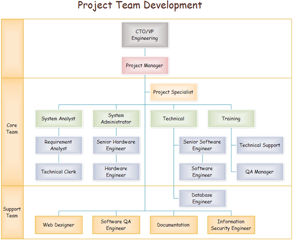 Team Organizational Chart Org Charts Organizational