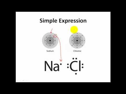 Lewis Dot Structures Formula Units Ionic Formulas Clear Simple Youtube Awesome Explains Why Chemistry Classroom Teaching Chemistry Science Chemistry
