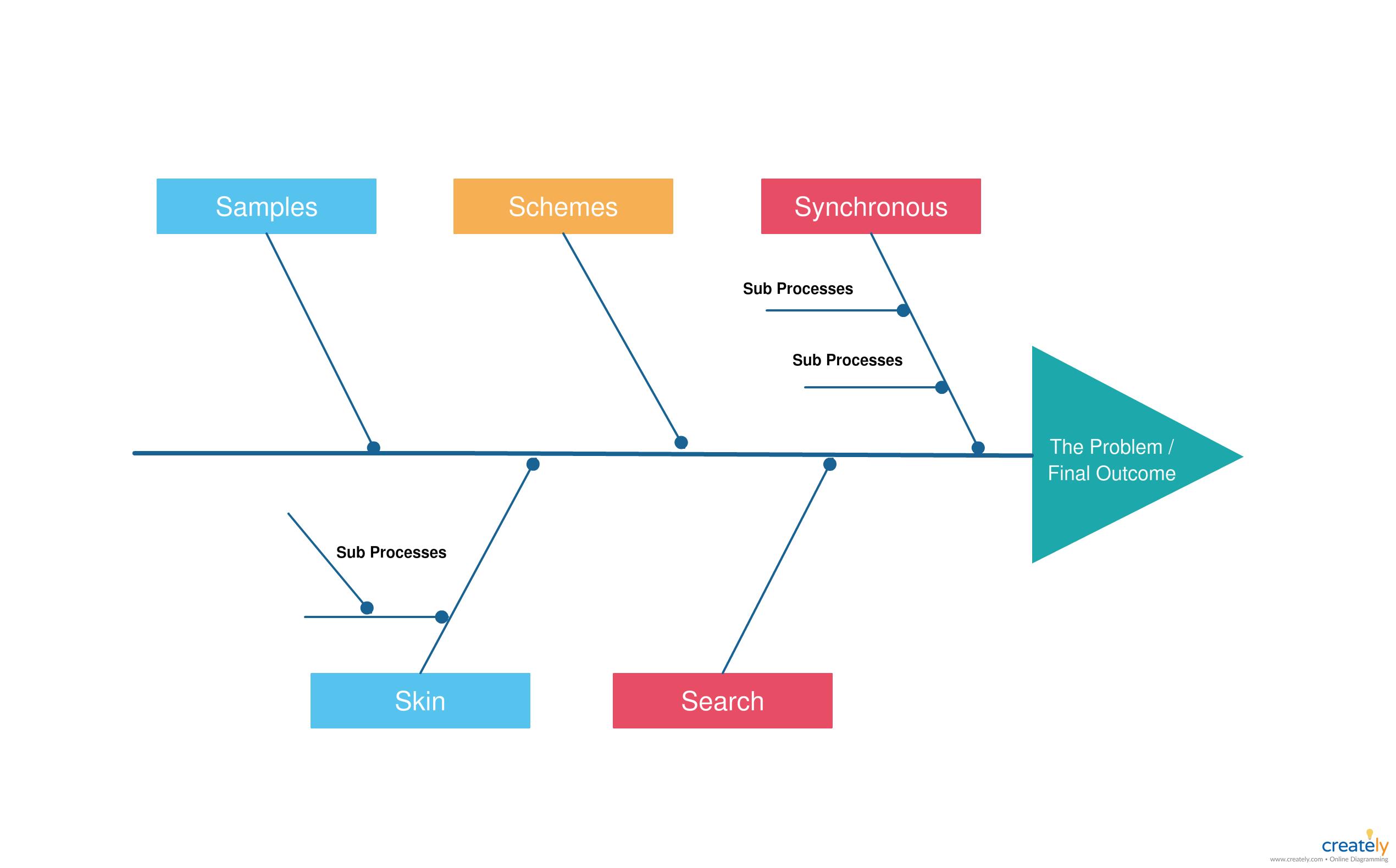 Fishbone Diagram Tutorial Complete Guide With Reusuable Templates Fish Bone Tutorial Diagram