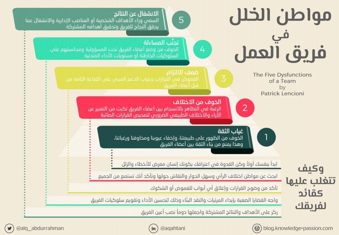 انفوجرافيك مواطن الخلل في فريق العمل Teach Arabic Psychology Teaching