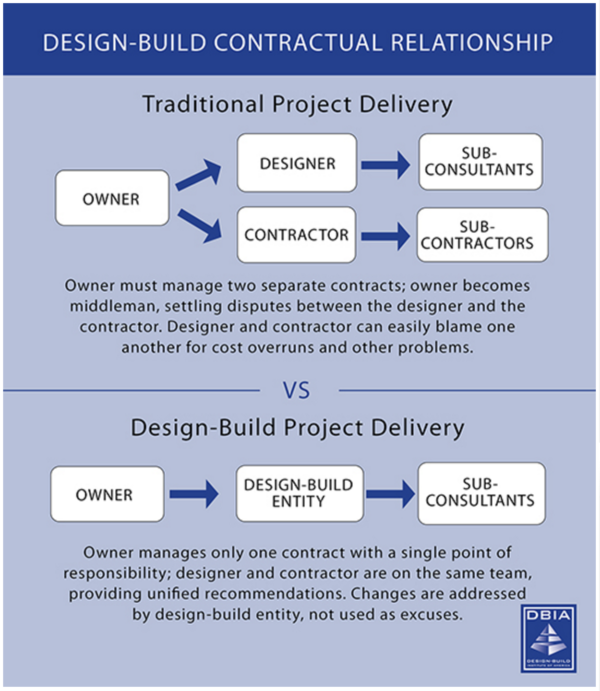 How Will Your Remodel Project Benefit From The Design Build