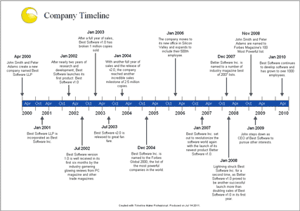 Timelines Examples  Google Search  Timeline