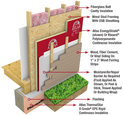 Energyshield Wall Insulation Is Recommended For Use In