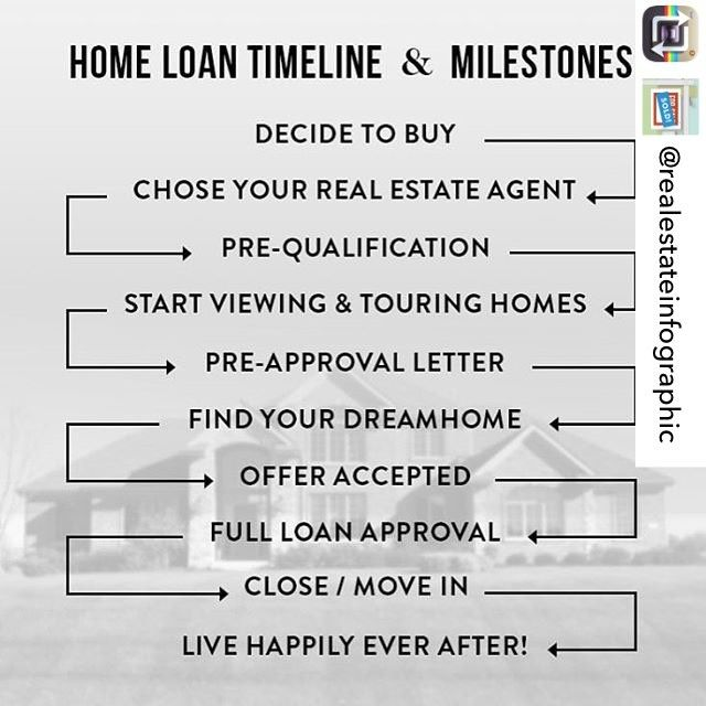 Some Great Info On The Timeline For Navigating Through The Home Buying Process Repost From Realestateinfographi Home Buying Process Home Buying Mortgage Info