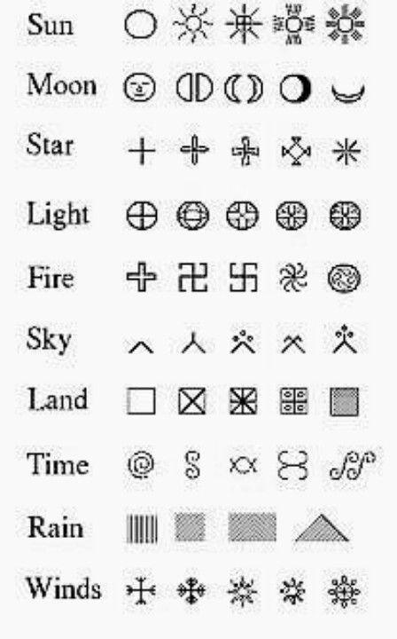 Ancient Baltic Symbols Many Crossed Cultures History Pinterest