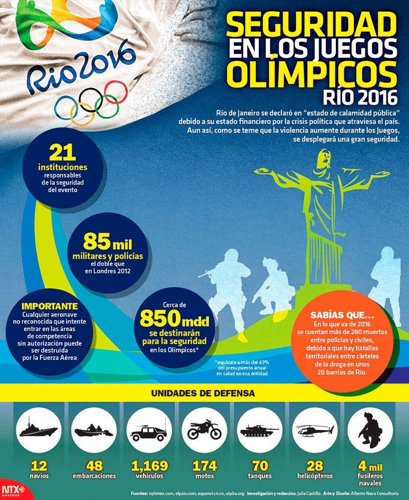 Seguridad En Los Juegos Olímpicos Río 2016 Pie Chart Chart