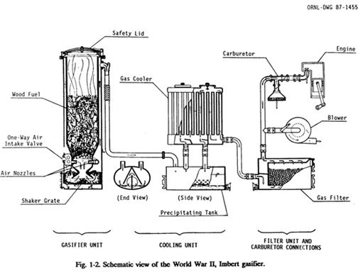 Wood Gas Generator >> 16 Free Wood Gas Resources The Self Reliance Catalog