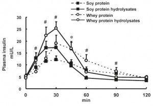 will testosterone reduce body fat
