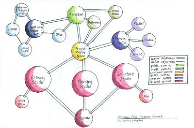 adjacency    Bubble    Diagrams       Under A Peacock Moon   Graphics  Illustration   Bubble    diagram