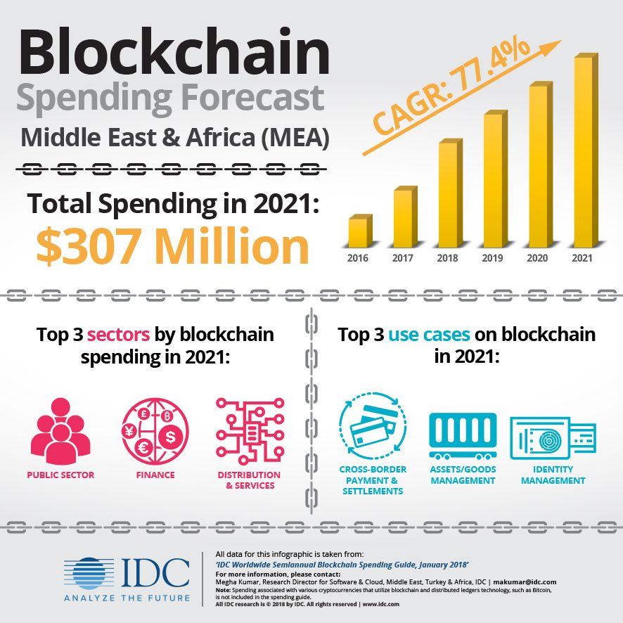 cryptocurrency invest 2021 reddit