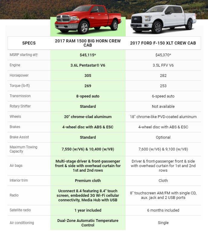 Compare The 2017 Ram 1500 Vs The Ford F 150 Chrysler Dodge Jeep Ford F150 2017 Ram 1500