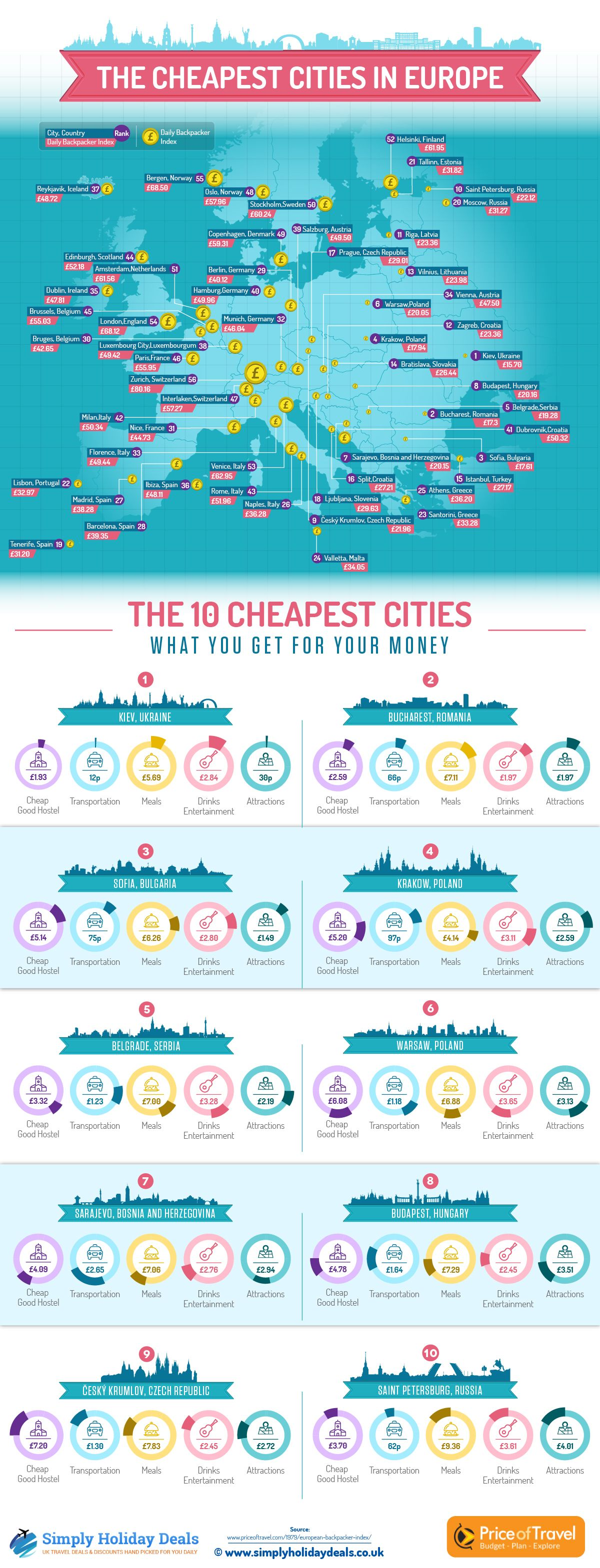 Infographic These Are The Cheapest Cities In Europe To Visit European Travel Cities In Europe Budget Travel