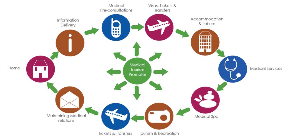 Higowell Medical Tourism Software Platform Medical Tourism Tourism Medical