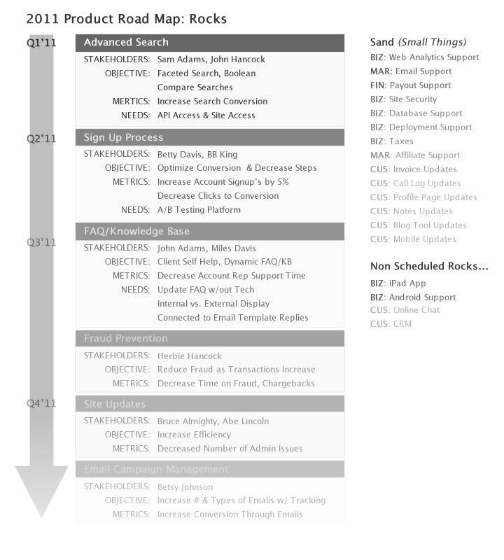 Agile project management roadmaps planbox blog agile